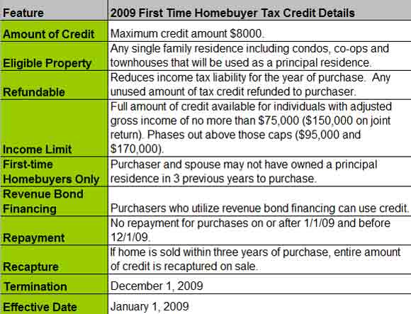 homebuyer_stimulus_chart